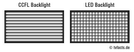 CCFL oder LED Backlight
