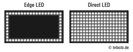 Edge LED vs. Direct LED