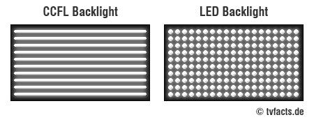CCFL-LED-Backlight