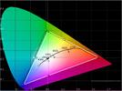 LG 47LW650S CIE Diagramm