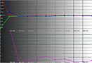 Sony KDL-55NX725 RGB Niveau